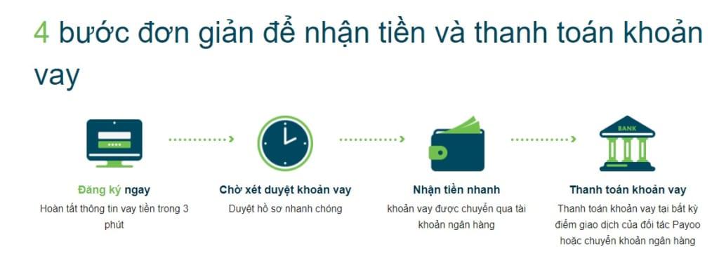 quy trình vay tiền online