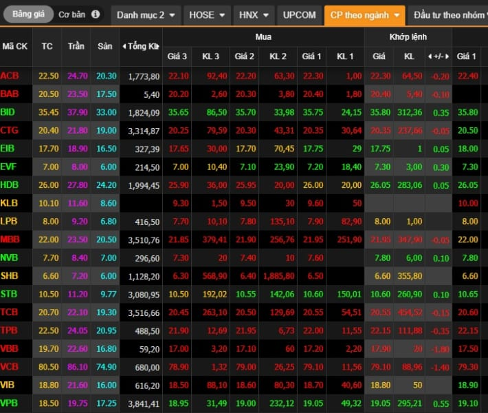 Bảng giá cổ phiếu Ngân hàng