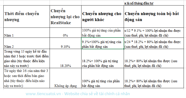 Ban phan tich loi nhuan dau tu RealStake – tiencuatoi.vn