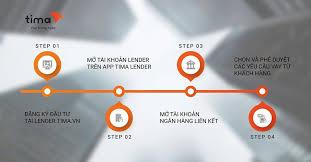 Các Bước để Trở Thành Nhà đầu Tư Cho Vay Ngang Hàng Tại Tima Lender
