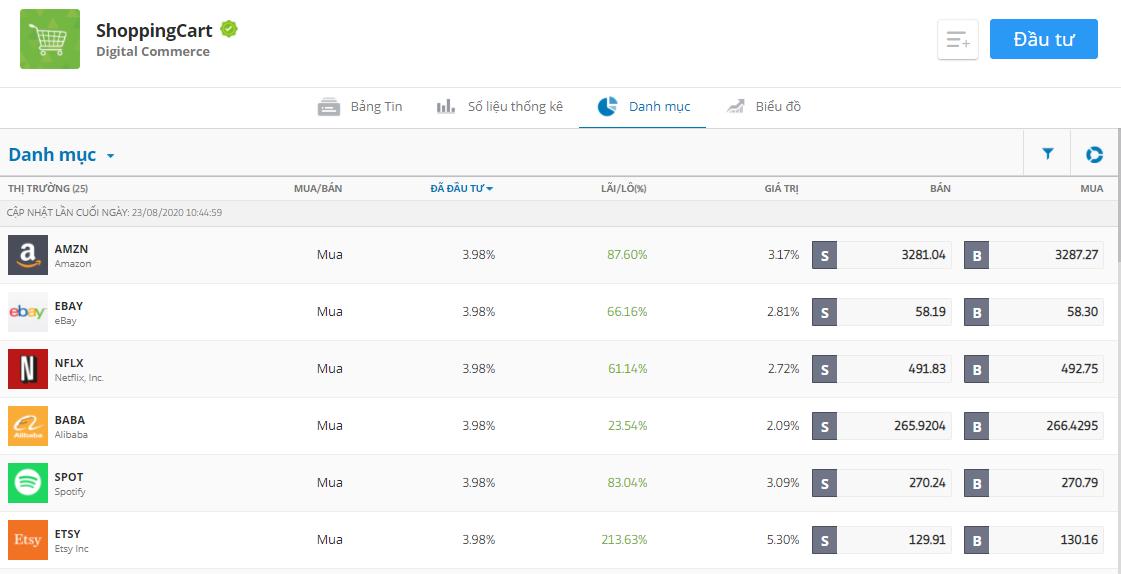 So sánh quỹ đầu tư chứng khoán Mỹ với Copy Trading trên eToro