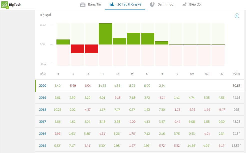 Hướng dẫn lựa chọn quỹ đầu tư chứng khoán Mỹ trên eToro theo tiêu chí cụ thể