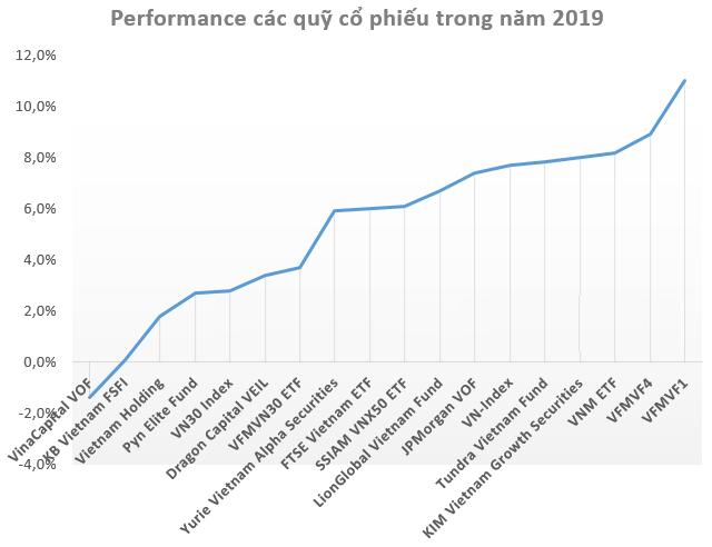 tăng trưởng quỹ chứng khoán VN 2019