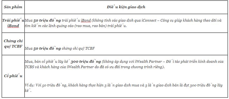 dieu kien huong uu dai mo tai khoan techcom securities – tiencuatoi.vn